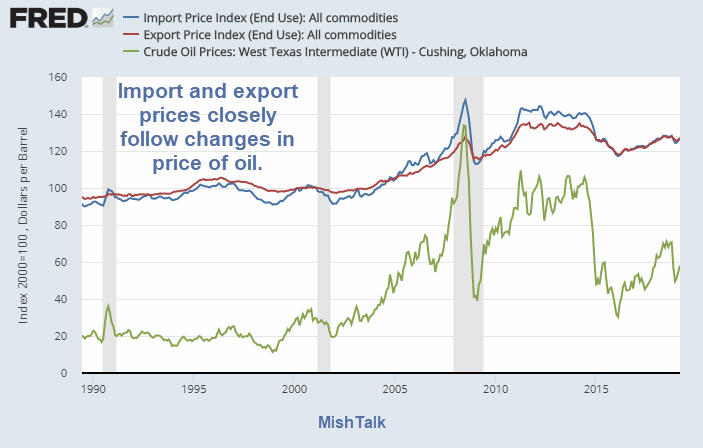 Import and Export Prices Surge on Rising Energy Prices