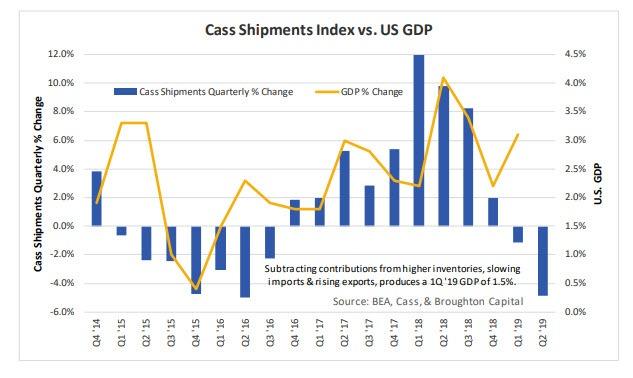 Recession Looms: Cass Freight Index Negative for 7th Month - Mish Talk