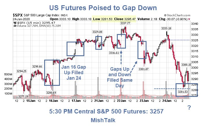 US Futures Poised to Gap Down on Coronavirus Scare: What Then?