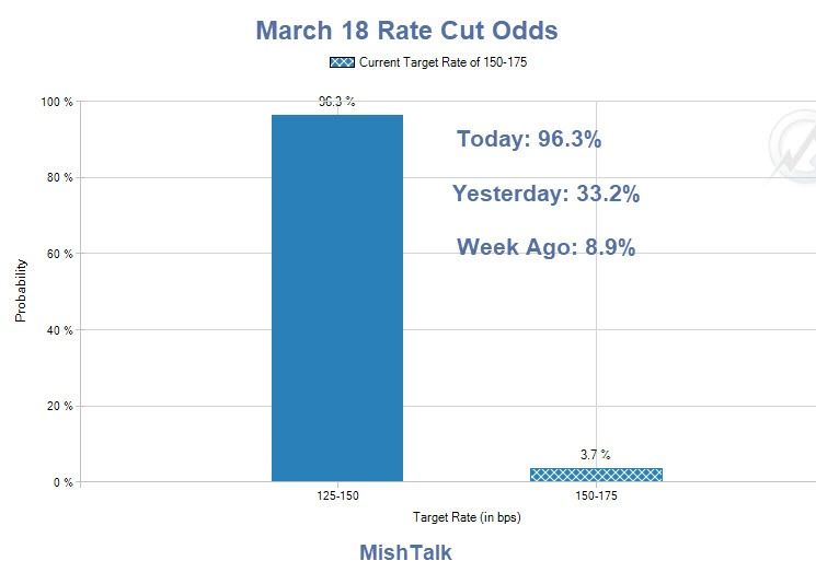 The Fed Will Cut Rates on March 18