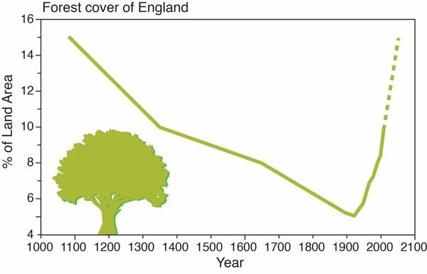 Map Of England 2100.Cop24 12 Years From Disaster Phil Davis The Progressive Investor