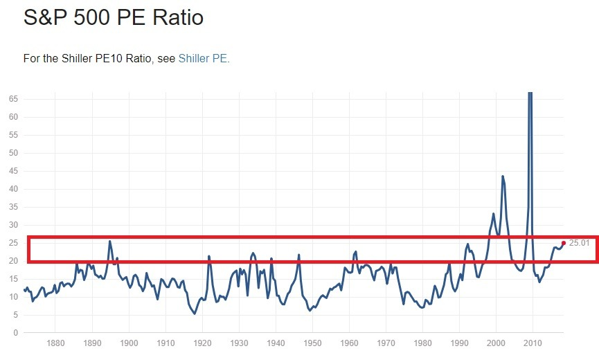9a32205b52c6 Just know that the price-to-earnings ratio (P E) is extremely high ...