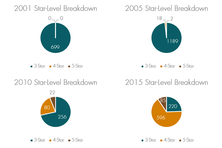 2001-2015 Star-Level Breakdown