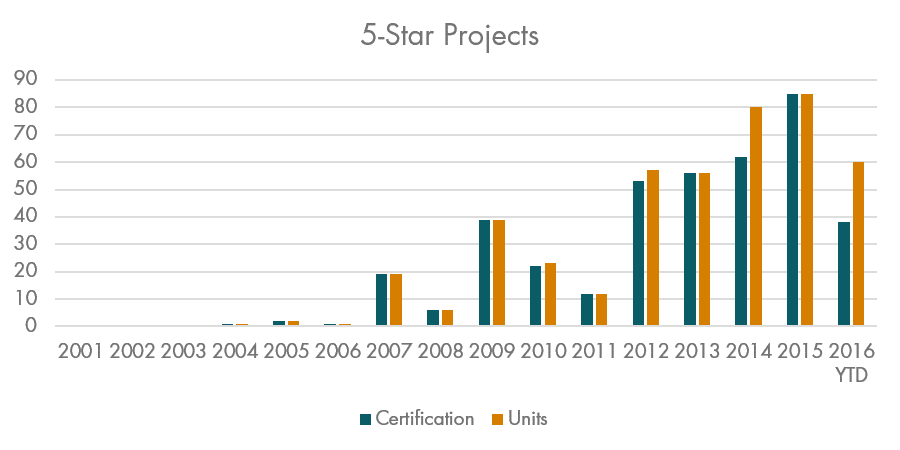 5-Star Projects