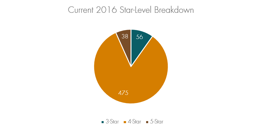 Current 2016 Star-Level Breakdown