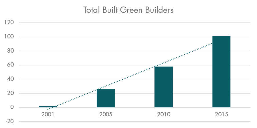 Total Built Green Builders