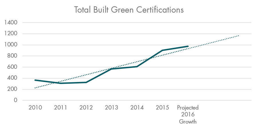 Total Built Green Certifications