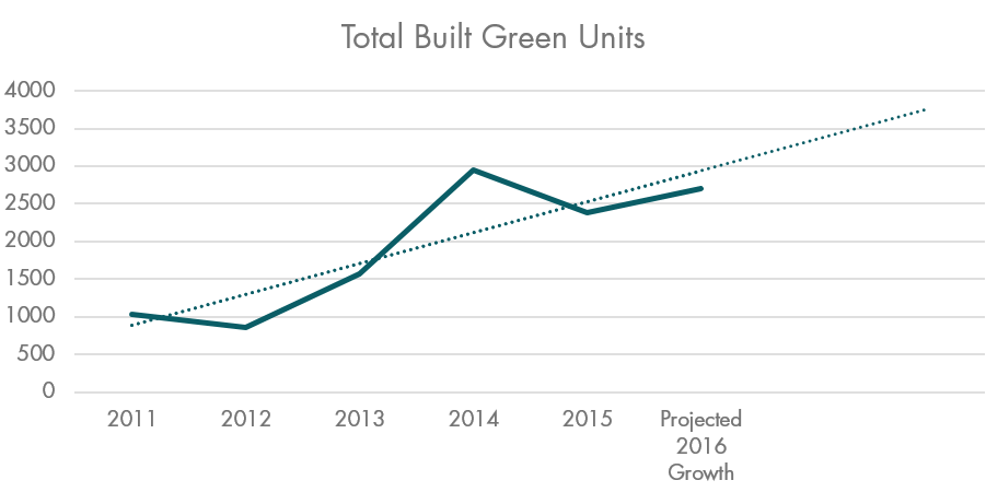 Total Built Green Units
