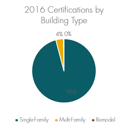 2016 Built Green Certifications by Building Type