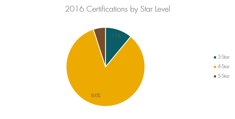 2016 Built Green Certifications by Star Level