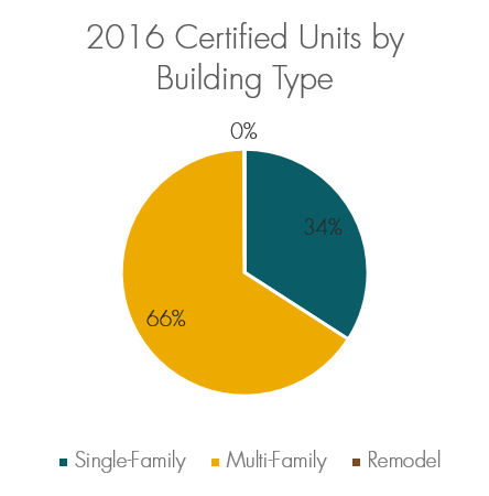 2016 Built Green Certified Units by Building Type