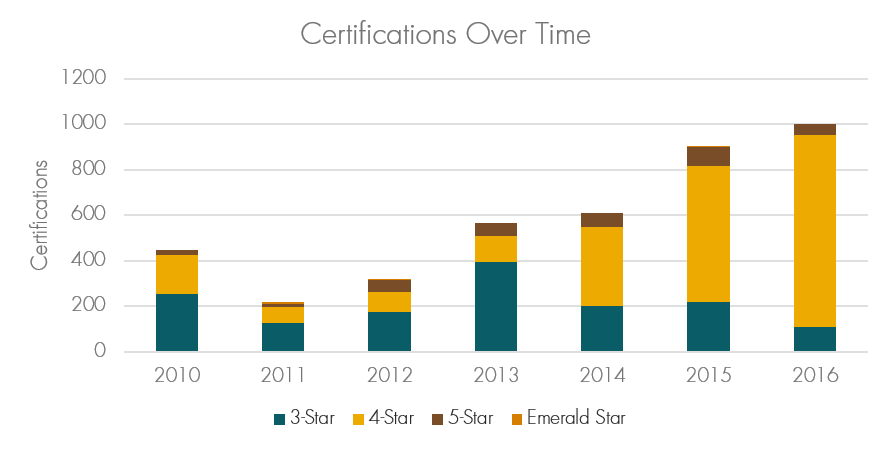 Built Green Certifications Over Time