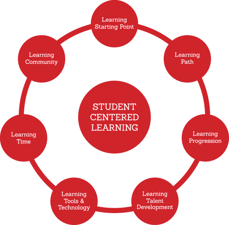 student centred learner A learner-centered approach in language instruction is founded on the concept that the learner is central  is a learning model that places the student (learner).
