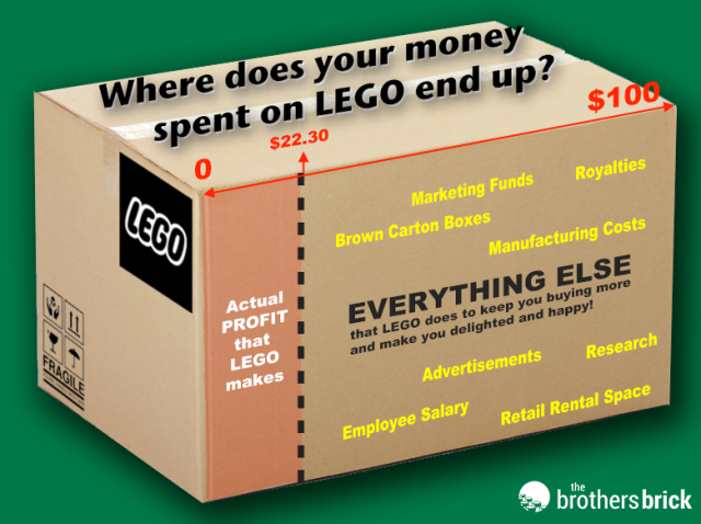 LEGO 2017 Financial Results Simplified Breakdown