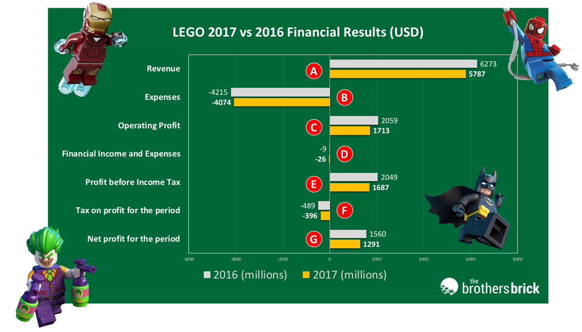 LEGO 2017 Financial Results Simplified Chart