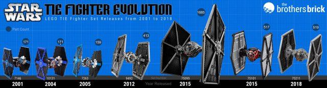 LEGO Star Wars TIE Fighter evolution infographic