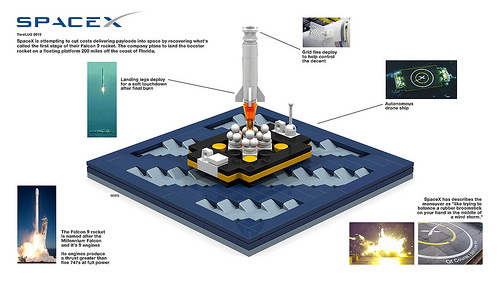 Lego Spacex Falcon 9 Landing
