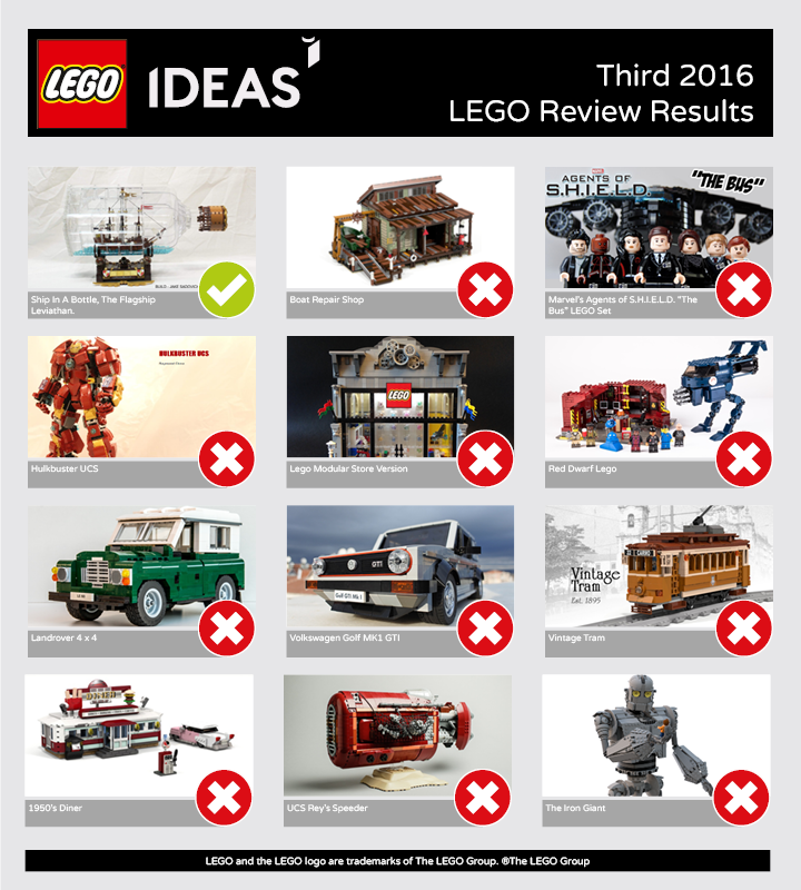 LEGO Ideas projects