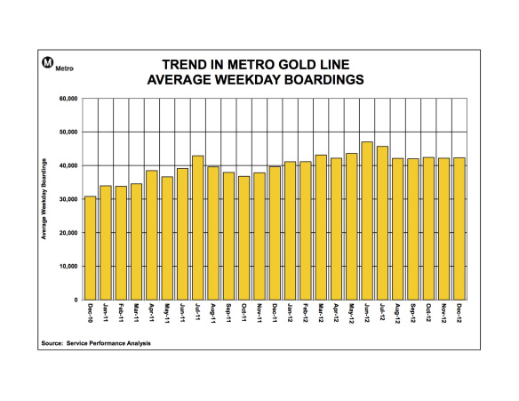 ridership_graphs