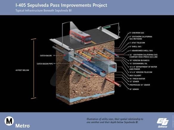 Proyecto de mejoras en la 405