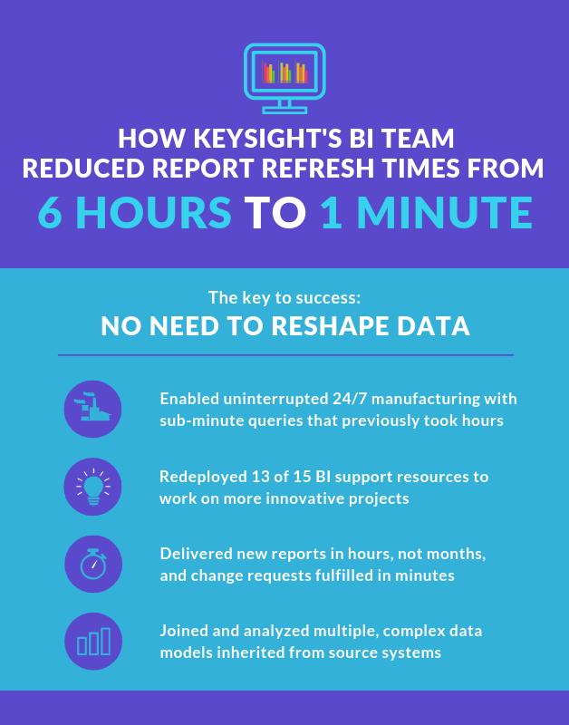 Customer Success Webinar with Keysight: Operational