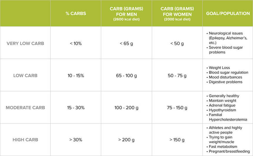 How Many Carbs Should I Eat Low Carb Chat Carb