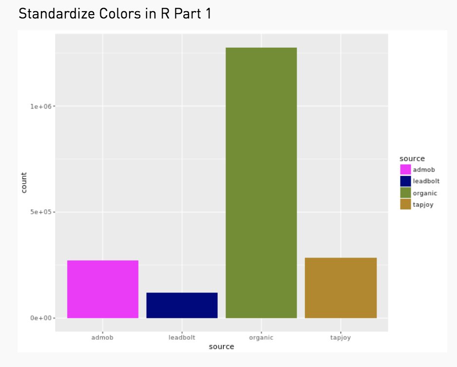 Assigning Colors Across Multiple Charts Using ggplot2 - R