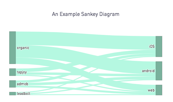 Sankey Diagrams with Plot ly in Periscope - R and Python Code
