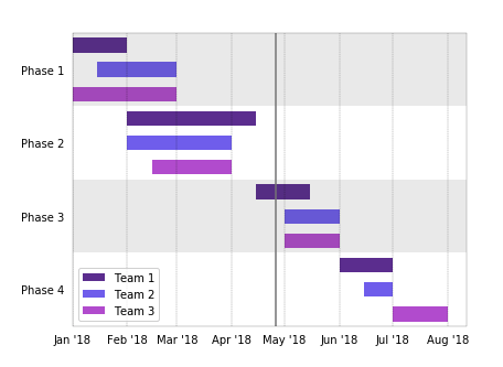 Gantt Chart for Team Workflows - R and Python Code Examples