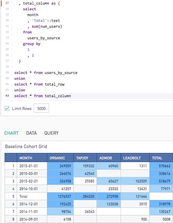 Adding a Total Row or Column to your Cohort - SQL Code Examples