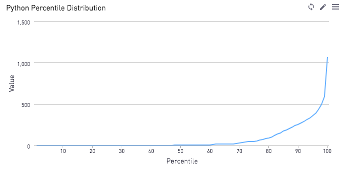 Percentile Curves - Another way to show distributions - R