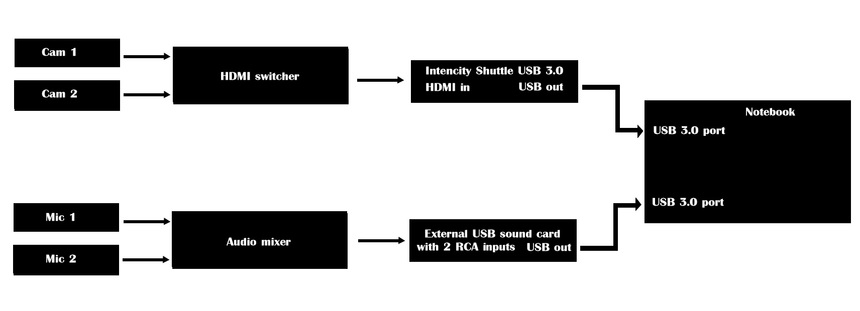 Intensity Shuttle Usb3    Audio Issue