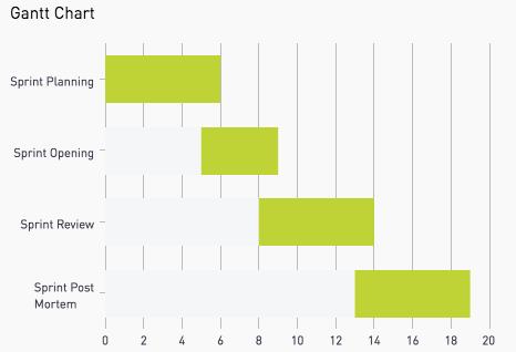 Chart Type Gantt Chart Sql Code Examples The Periscope Data