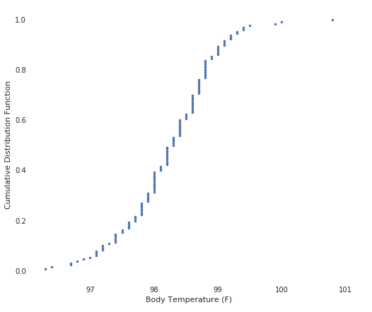 Test for Normal Distribution of Data with Python - R and Python Code