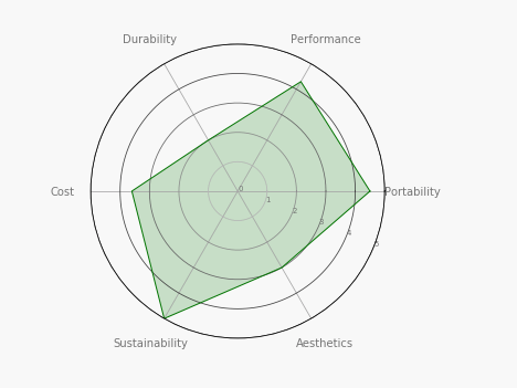 Radar Charts in Python - R and Python Code Examples - The
