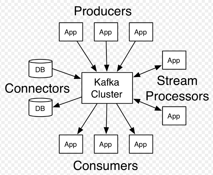 Kafka-Overview - Help Articles - Incorta User Community