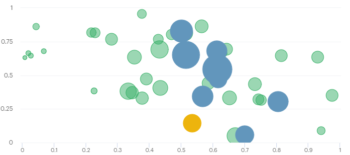Lines Around Bubbles In Scatter Chart Data Visualization Mode