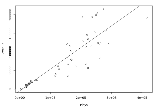 A Beginner's Guide to Linear Regression Models in R - R and Python