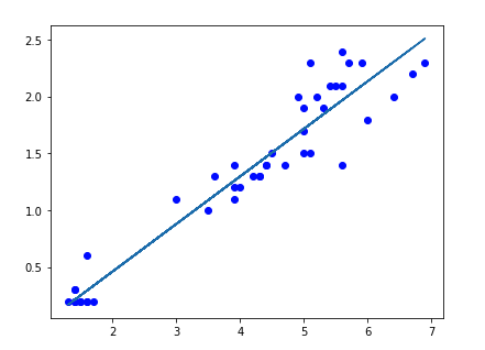 A Beginner's Guide to Linear Regression Models in Python - R