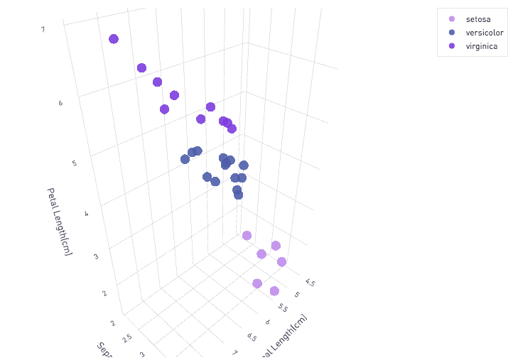 3D Scatter plots in Plot ly - R and Python Code Examples - The