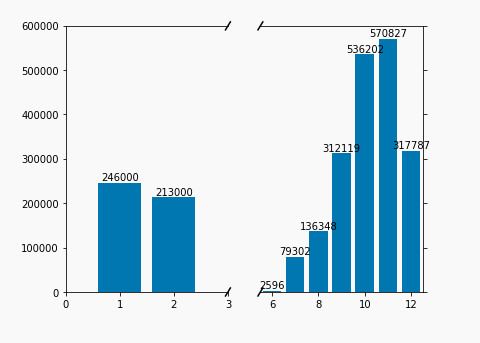 Creating Charts with Broken Axes - R and Python Code