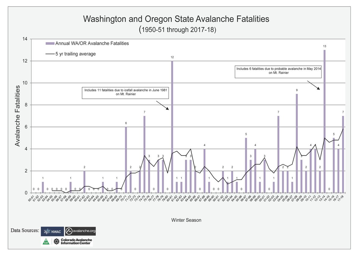 PNW_Avalanche_Fatalities_1950-2018 and 5 yr trailing ave.png