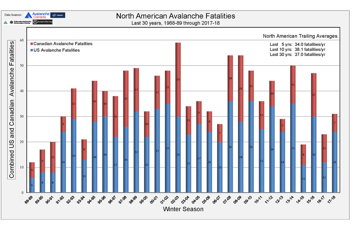 North American Annual Avalanche Fatalities 2017-18.png