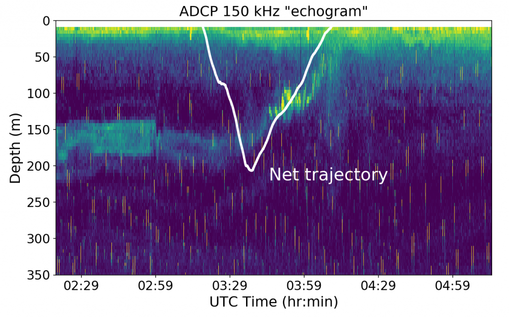 "Tucker trawl trajectory on the 2018-07-21 tow. The background is an ""echogram"" assembled by compiling the amplitude of echo returns from the ship ADCP. The rain drop-like features on the echogram are interference from other acoustic instruments operating at the same time. The white net trajectory here was obtained by a time-depth recorder that was attached to the net.  Credit: W. Lee, University of Washington, V18."