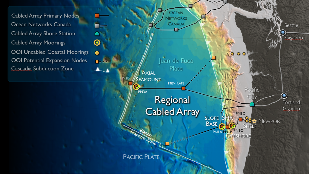 The National Science Foundations' Ocean Observatories Initiative Regional Cabled Observatory spans the Juan de Fuca tectonic plate. Two high power and bandwidth submarine fiber optic cables (900 km total in length) link to Axial Seamount and to several margin sites off of Newport Oregon.