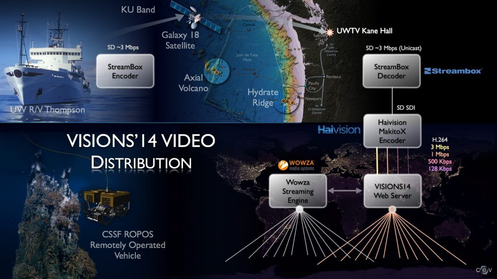 Diagram of video transport, web encoding and distribution. Image credit: Center for Environmental Visualization.