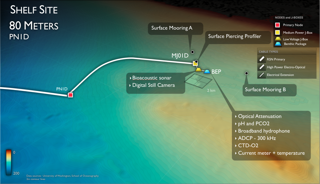 The Oregon Inshore Site will host both cabled and uncabled infrastructure. During the VISIONS'14 cruise, it is anticipated that a Surface Piercing Profiler system, a Benthic Experiemtal Platform, and associated instruments will be installed.
