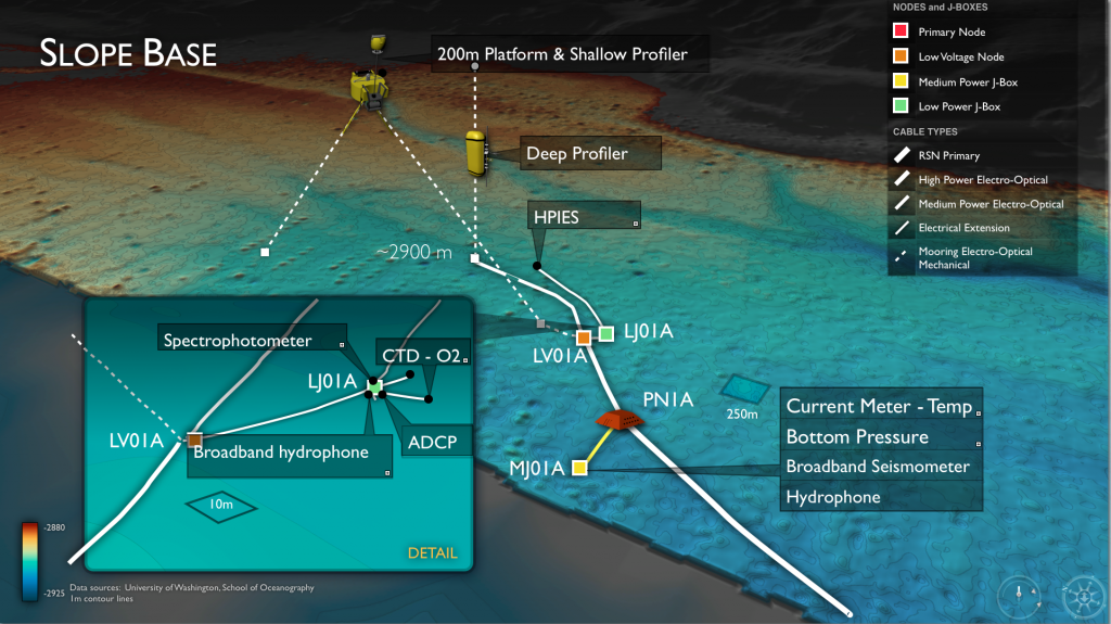 The Slope Base Site is located at PN1A at a depth of ~2900 m. It will host a state-of-the-art instrumented Shallow Profiling Mooring, a Deep Profiling Mooring, and an array  of seafloor instruments.