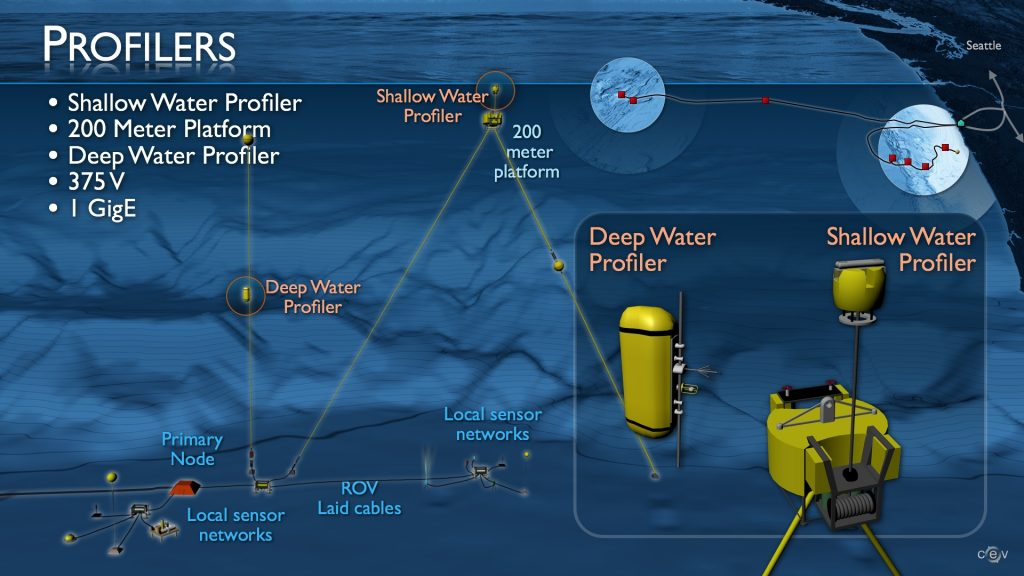 Deep water and shallow water profiling components of the OOI cabled observatory moorings