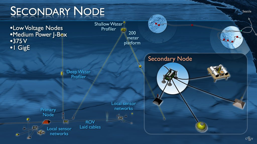 Secondary nodes will connect to the primary nodes and transfer power and bandwidth to sensor networks. They are scheduled for deployment in 2013 using an ROV.  	--Graphic credit: OOI RSN and Center for Environmental Visualization, University of Washington